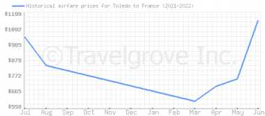 Price overview for flights from Toledo to France