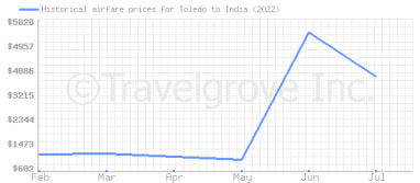Price overview for flights from Toledo to India