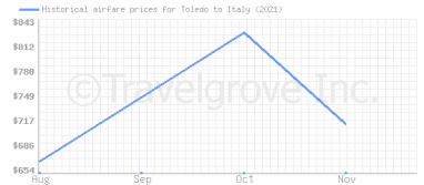 Price overview for flights from Toledo to Italy