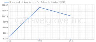 Price overview for flights from Toledo to London