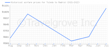 Price overview for flights from Toledo to Madrid