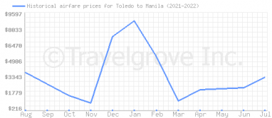 Price overview for flights from Toledo to Manila