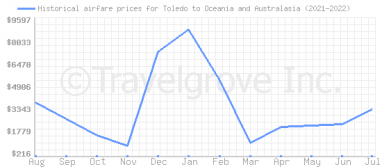 Price overview for flights from Toledo to Oceania and Australasia