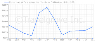 Price overview for flights from Toledo to Philippines