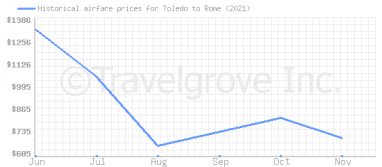 Price overview for flights from Toledo to Rome