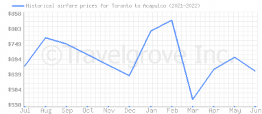 Price overview for flights from Toronto to Acapulco