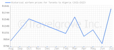 Price overview for flights from Toronto to Algeria