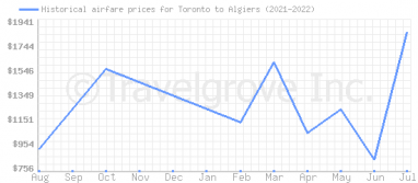 Price overview for flights from Toronto to Algiers