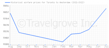 Price overview for flights from Toronto to Amsterdam