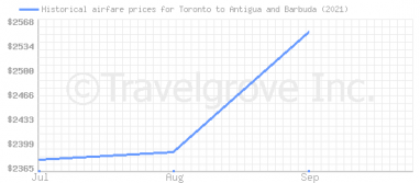 Price overview for flights from Toronto to Antigua and Barbuda