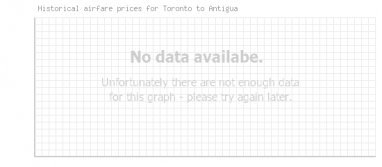 Price overview for flights from Toronto to Antigua