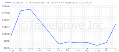 Price overview for flights from Toronto to Argentina