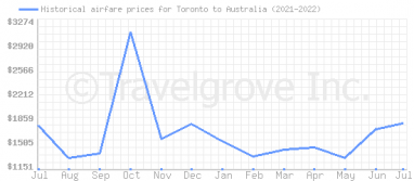Price overview for flights from Toronto to Australia