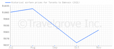 Price overview for flights from Toronto to Bahrain