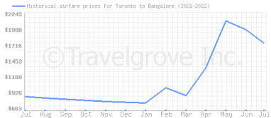 Price overview for flights from Toronto to Bangalore