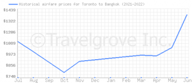 Price overview for flights from Toronto to Bangkok
