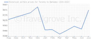 Price overview for flights from Toronto to Barbados
