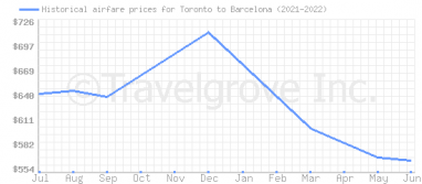 Price overview for flights from Toronto to Barcelona