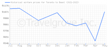 Price overview for flights from Toronto to Basel