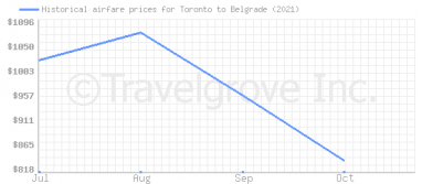 Price overview for flights from Toronto to Belgrade