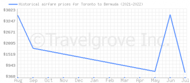 Price overview for flights from Toronto to Bermuda