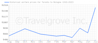 Price overview for flights from Toronto to Bologna