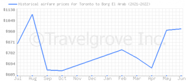 Price overview for flights from Toronto to Borg El Arab