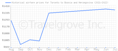 Price overview for flights from Toronto to Bosnia and Herzegovina