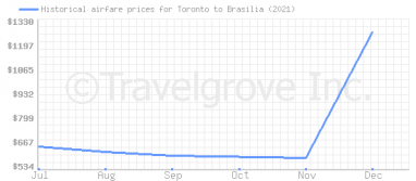 Price overview for flights from Toronto to Brasilia