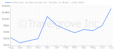 Price overview for flights from Toronto to Brazil
