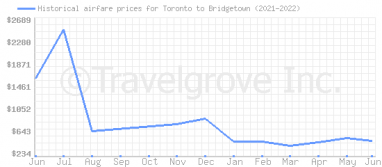 Price overview for flights from Toronto to Bridgetown