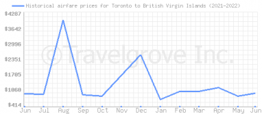 Price overview for flights from Toronto to British Virgin Islands