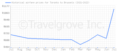 Price overview for flights from Toronto to Brussels