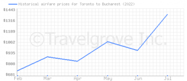 Price overview for flights from Toronto to Bucharest