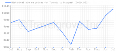 Price overview for flights from Toronto to Budapest