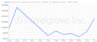 Price overview for flights from Toronto to Buenos Aires