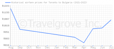 Price overview for flights from Toronto to Bulgaria