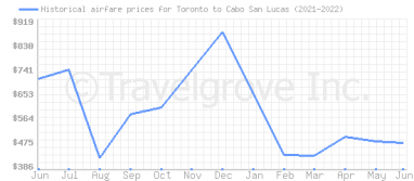 Price overview for flights from Toronto to Cabo San Lucas