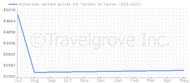 Price overview for flights from Toronto to Cairns