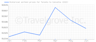 Price overview for flights from Toronto to Calcutta