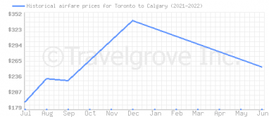 Price overview for flights from Toronto to Calgary