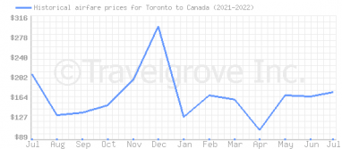 Price overview for flights from Toronto to Canada