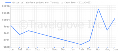 Price overview for flights from Toronto to Cape Town
