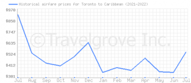 Price overview for flights from Toronto to Caribbean