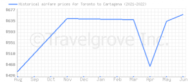 Price overview for flights from Toronto to Cartagena