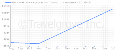 Price overview for flights from Toronto to Casablanca