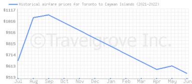 Price overview for flights from Toronto to Cayman Islands