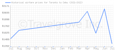 Price overview for flights from Toronto to Cebu