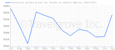Price overview for flights from Toronto to Central America