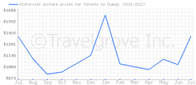 Price overview for flights from Toronto to Changi